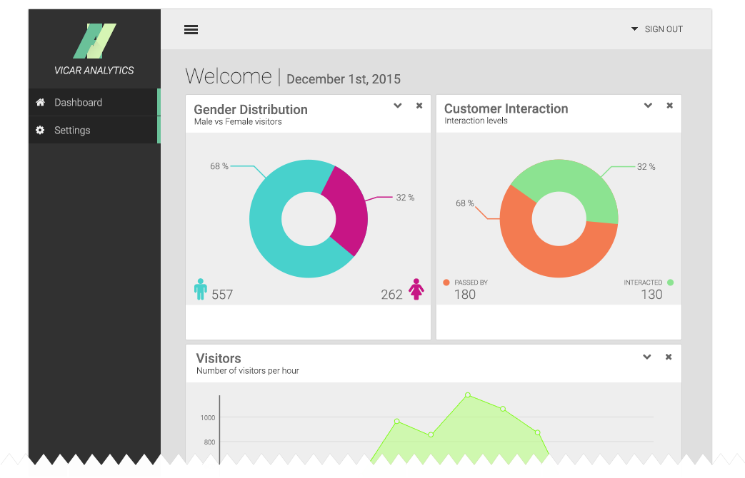 Real-time Customer Analytics